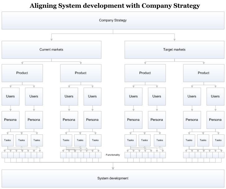 Aligning systems development with company strategy