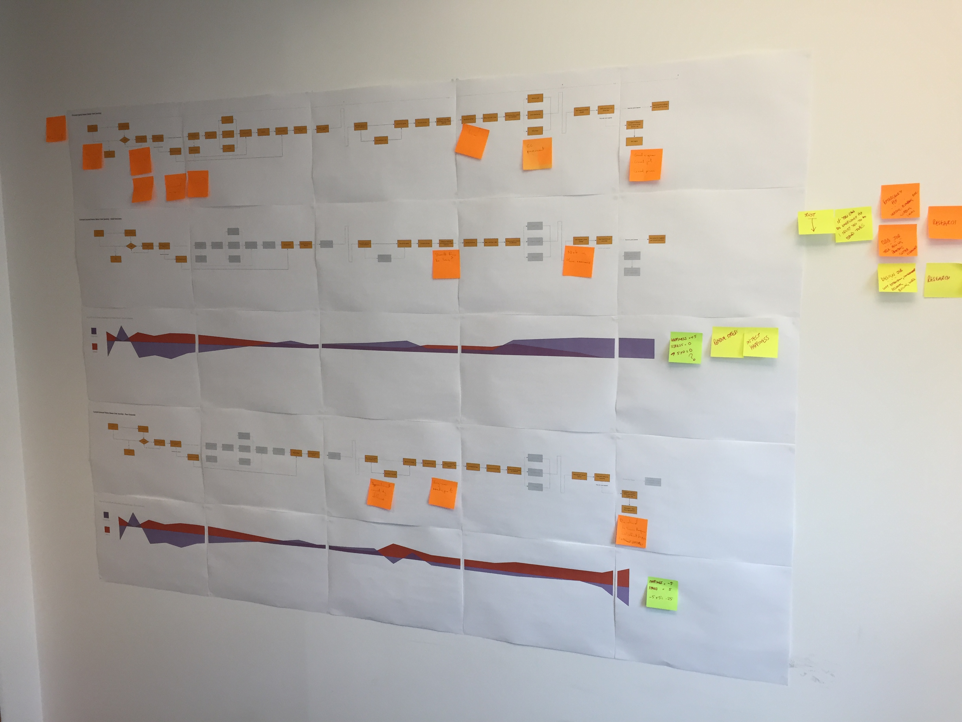 Photo of printed out Customer Journey map on an office wall