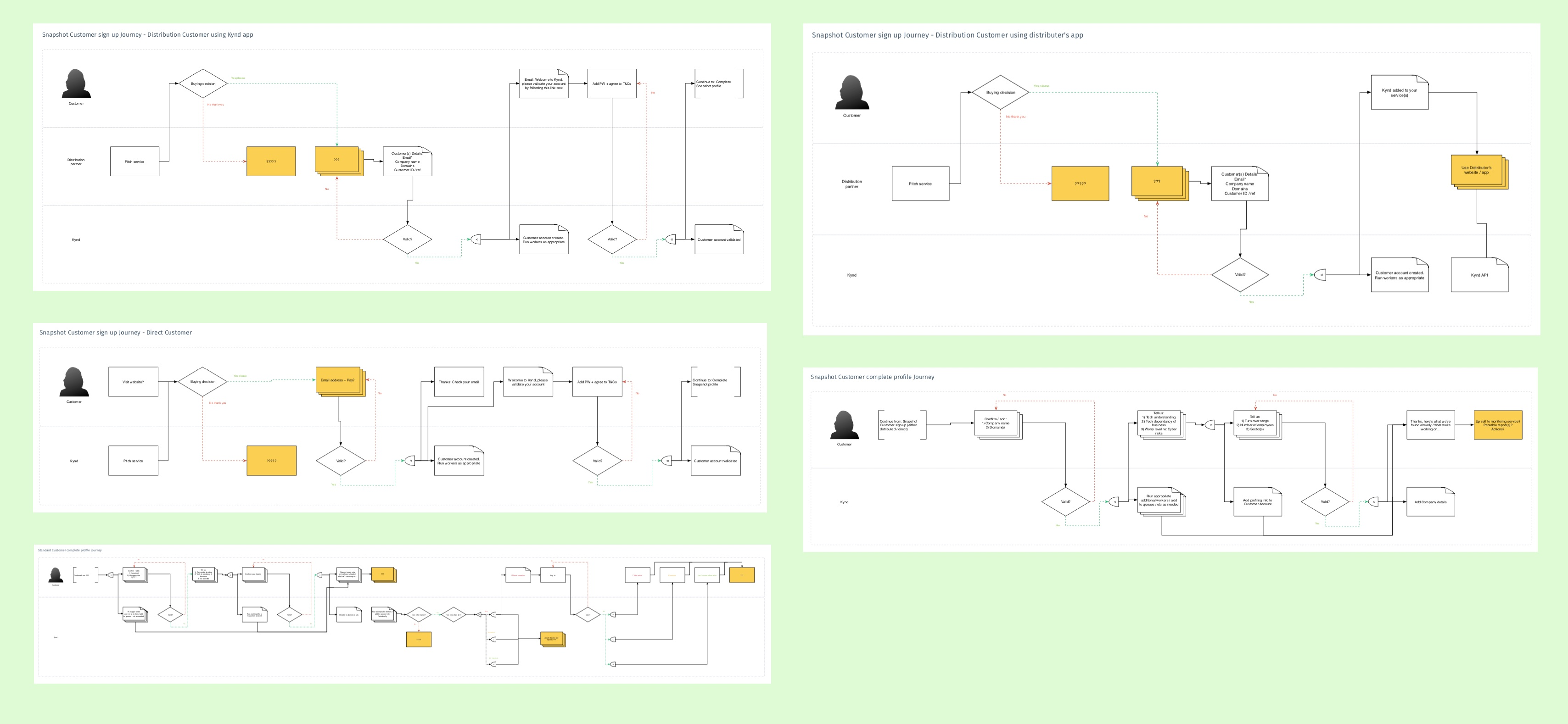 On boarding and first time use user journey maps